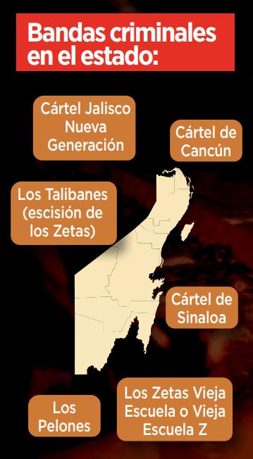 Dominan seis organizaciones el crimen en Quintana Roo