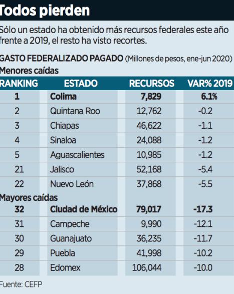 Resta Federación 65 mil millones de pesos a los estados