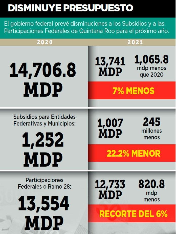 Recortará Hacienda mil mdp a Quintana Roo