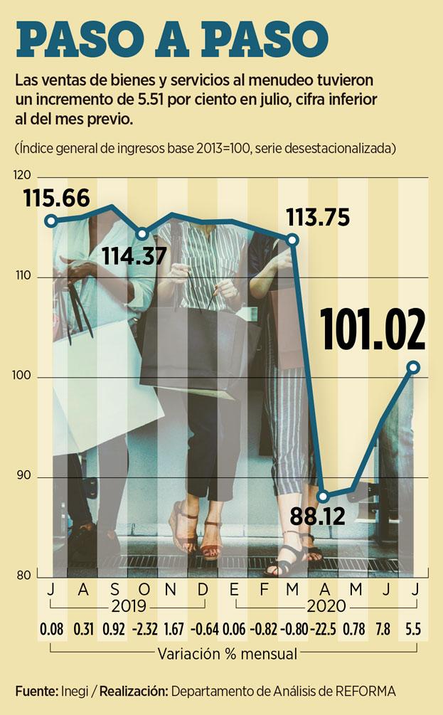 ligan-ventas-tres-alzas-mensuales