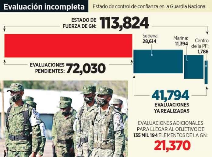 Darán apoyo a Guardia Nacional con fideicomiso