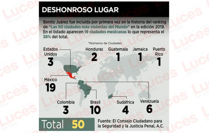 Incluyen a Cancún en urbes violentas