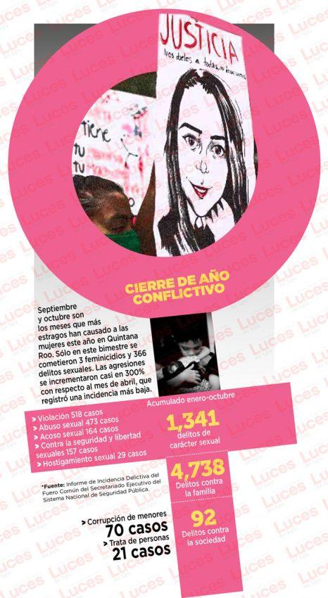 En 10 meses, 11 feminicidios y mil 341 delitos sexuales en QR