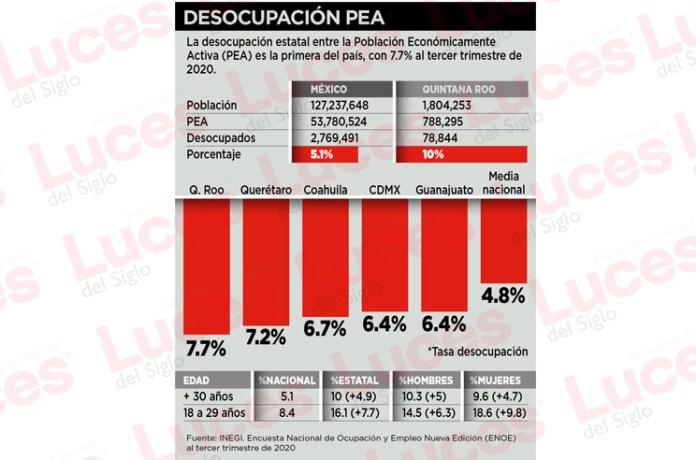 Impacta Covid-19 desempleo en Quintana Roo