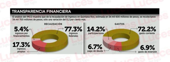 Califica IMCO a Quintana Roo con finanzas sanas