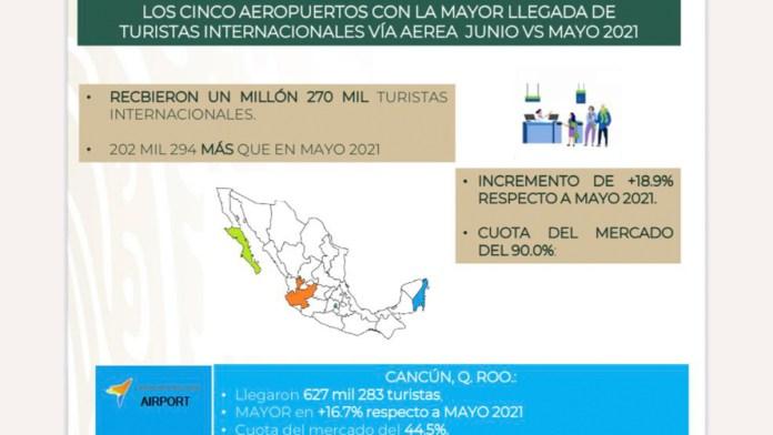 Aumenta llegada de turistas al País; acapara Cancún