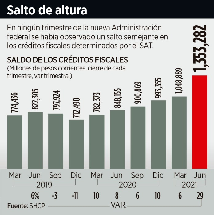 Anticipan aumenten los adeudos fiscales