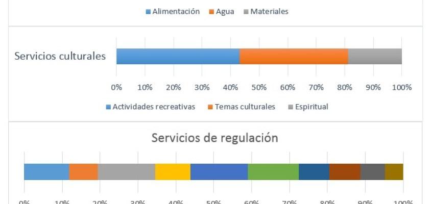 Figura 1. Desglose de los servicios de los ecosistemas incluidos en la revisión y su tasa de aparición en las publicaciones.