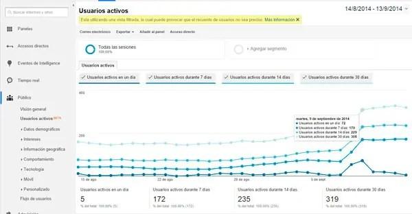 Usuarios activos Google Analytics