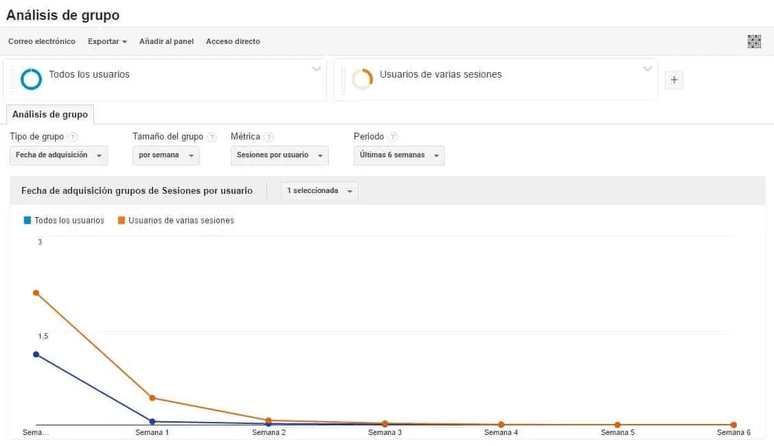 google-analytics-analisis-grupo