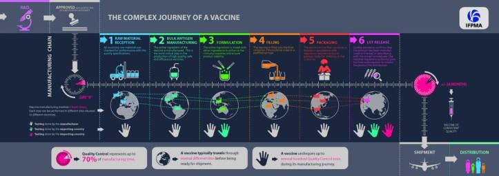 IFPMA_ComplexJourneyVaccine_Infographic