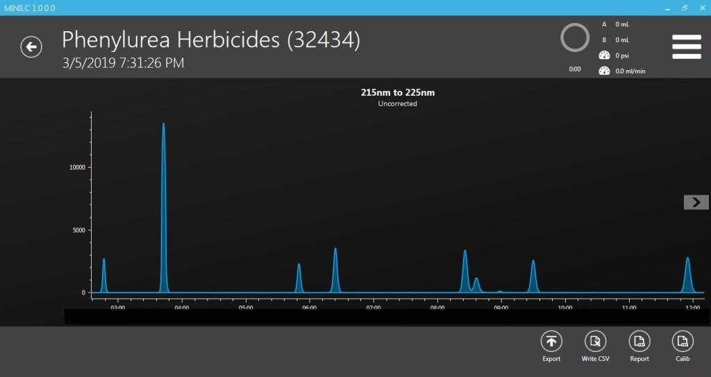 Phenylurea Herbicides Standard