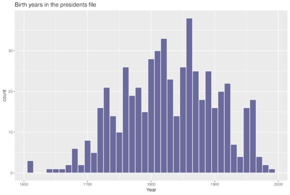 Birth years of people of U SPresidents