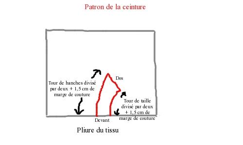 schéma pour la ceinture de la jupe 1880