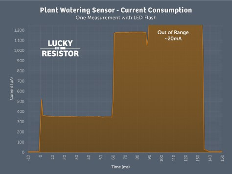 plantsensor-current-1