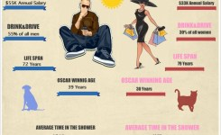Interesting Facts About Men Vs Women Infographic