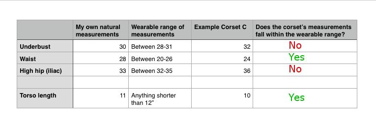 Example corset C