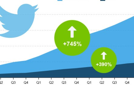 Twitters_User_Growth_