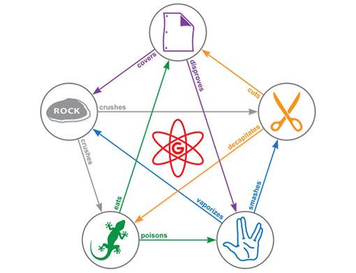 Las relaciones entre los símbolos de Geek Dice