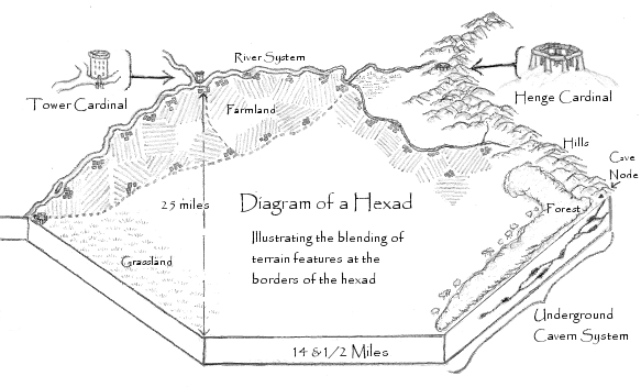 Hexad Diagram