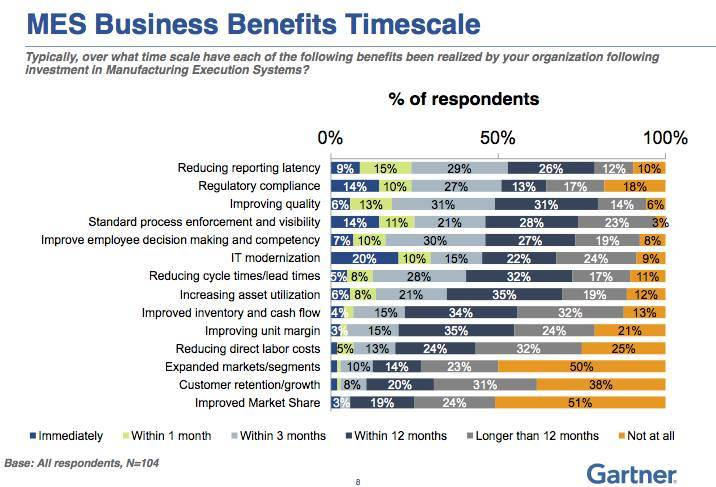 Business benefits timescale