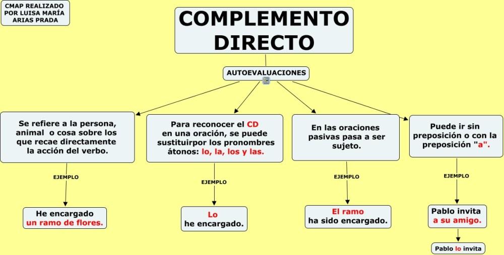 EL COMPLEMENTO DIRECTO E INDIRECTO (1/6)