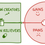 El Lienzo de Propuesta de Valor y las Emociones