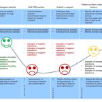 Optimiza los Detalles con Customer Journey Map