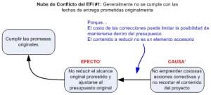 Nube de Conflicto del EFI #1