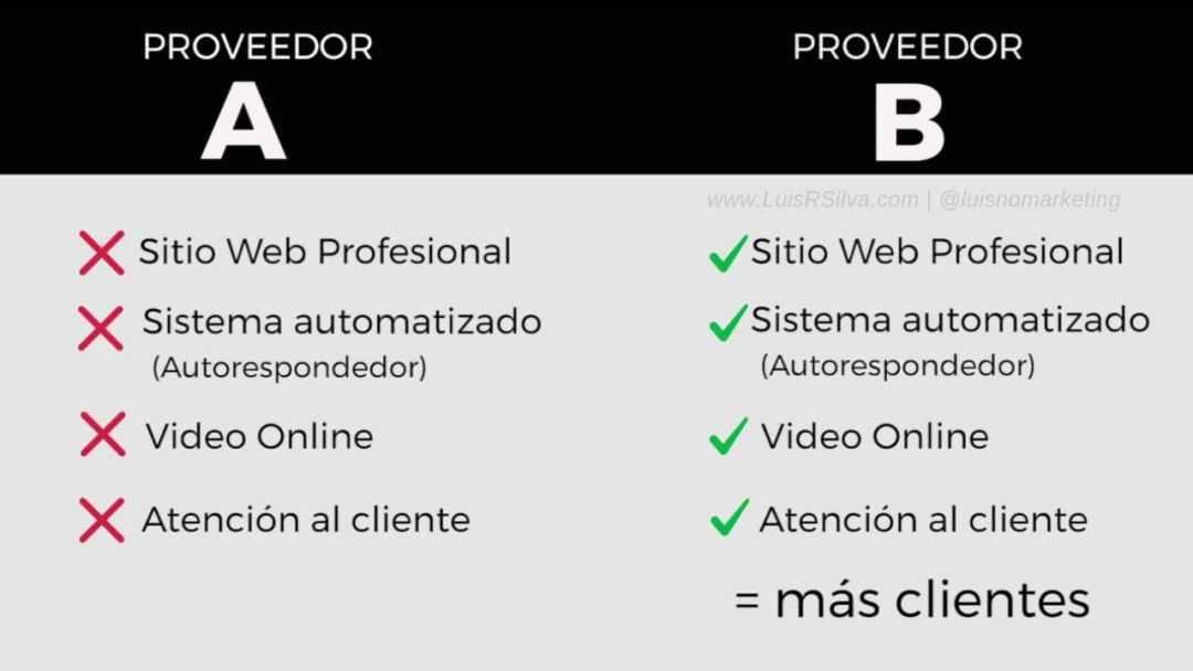 Cómo incrementar ventas con tu página web