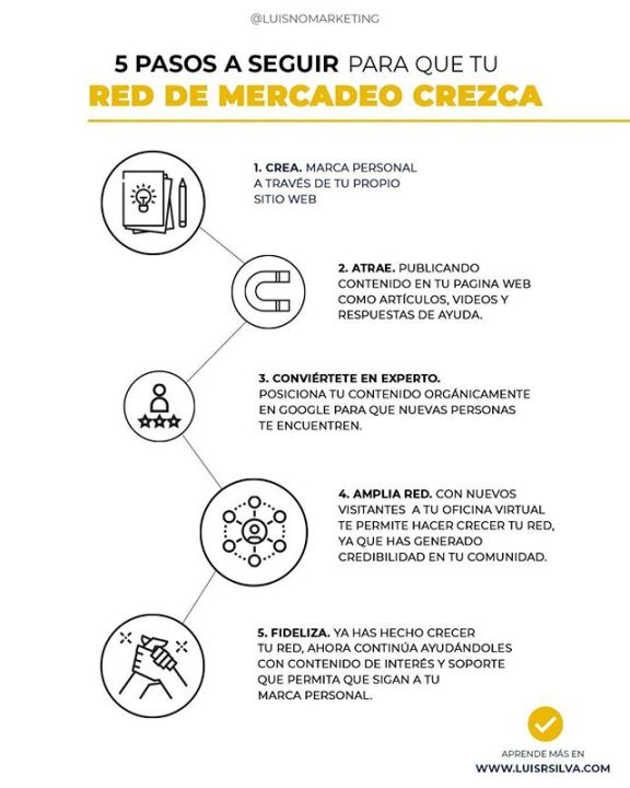 pasos red de mercadeo