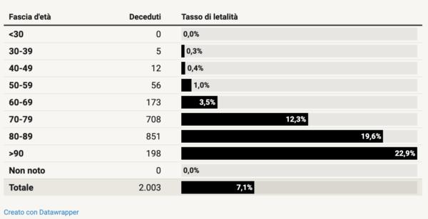 【Lab24】イタリアコロナウィルス 死亡者_年代別割合