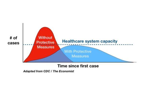 Flattening the Coronavirus Curve