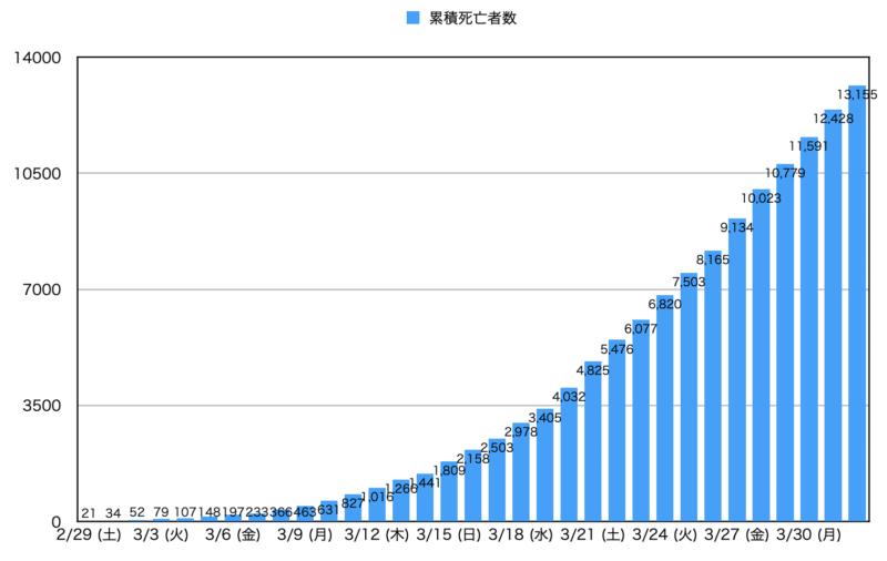 20200401_イタリアコロナウィルス_累積死亡者数