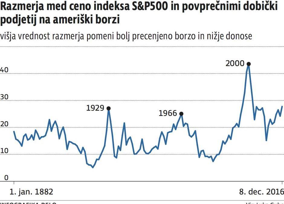 Bo na ameriških borzah nastal balonček?