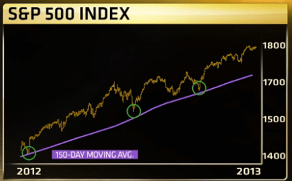 S&P_500_1-Yr.