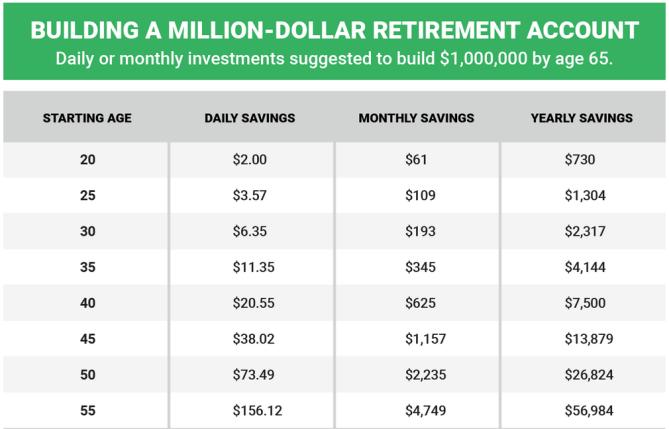 Million_dollar_retirement_accoung