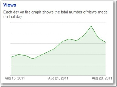 YouTube Hits in August 2011 NL
