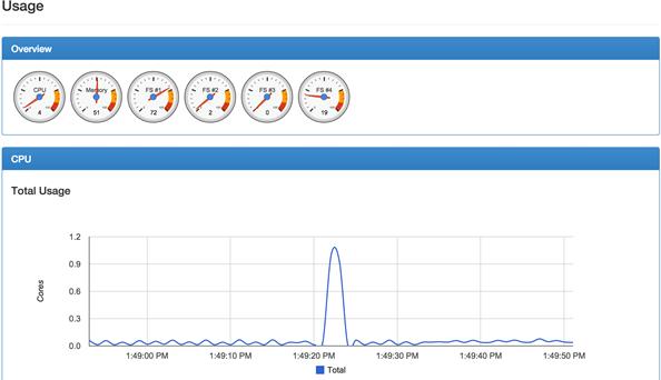 Docker Monitoring – Setup Docker monitoring with using