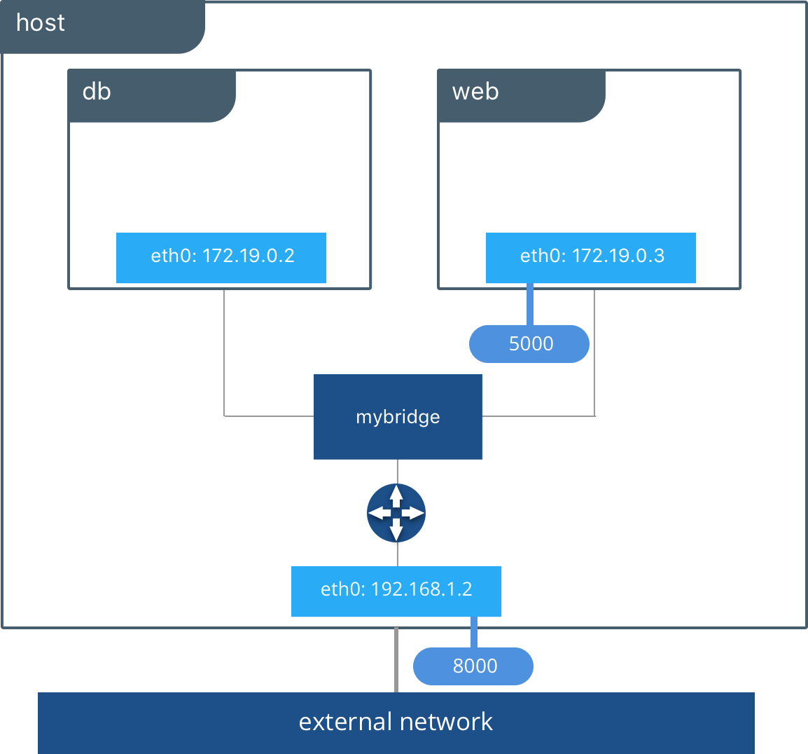 docker-networking-diagram-4