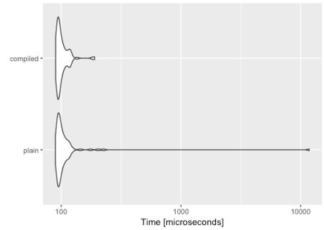 Microbenchmark Autoplot