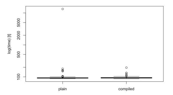 Microbenchmark Boxplot
