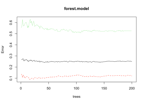 How to Make a Churn Model in R