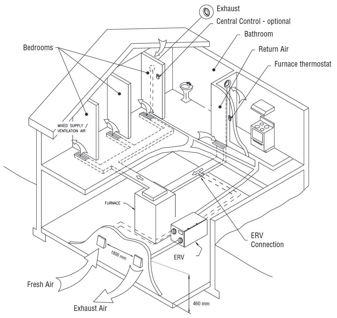 Erv Hrv Ventilator Setup Balancing And Micro Balancing