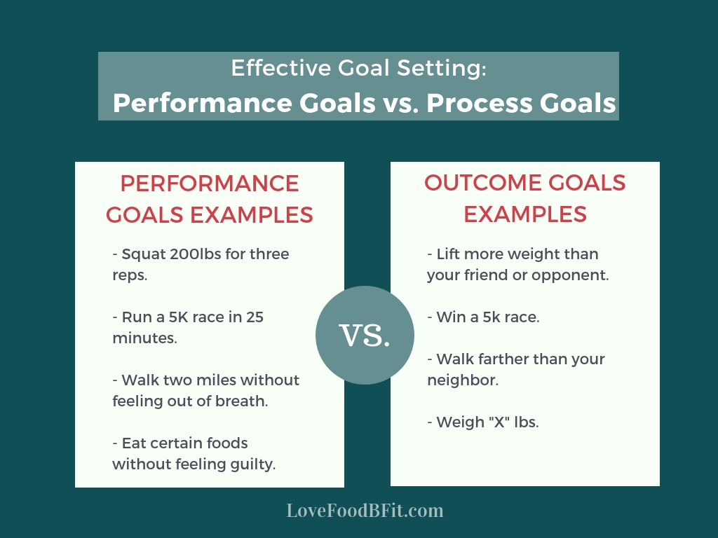 Performance Goals Vs Outcome Goals Chart