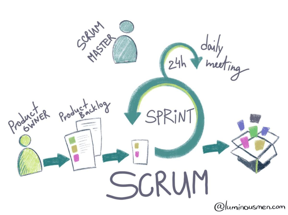 SCRUM. scrum