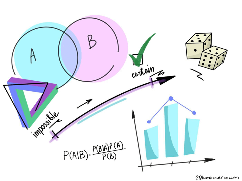 Data Science Probability