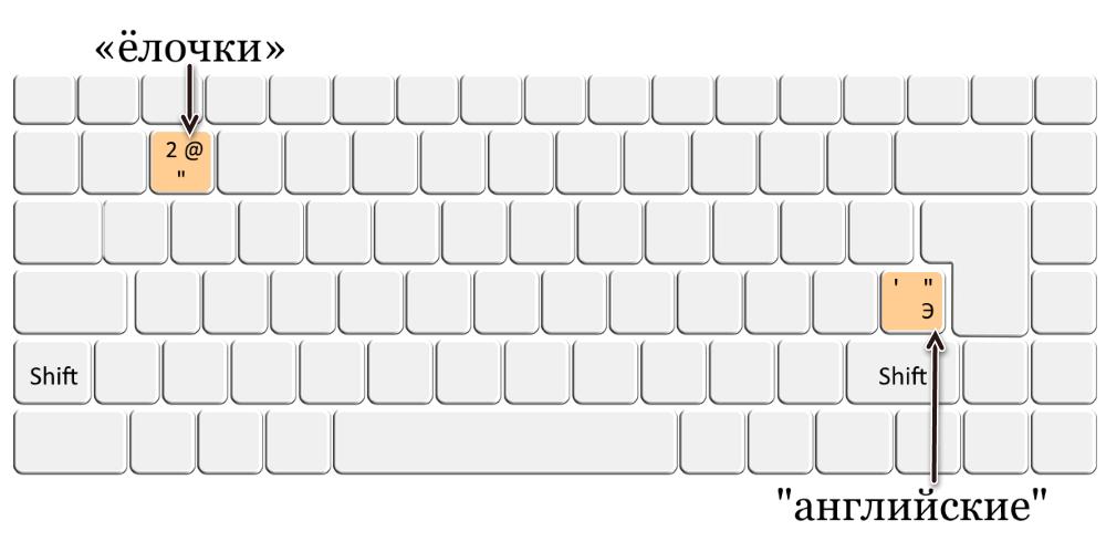 Клавиши для ввода французских и английских кавычек
