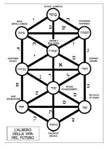 alfabeto ebraico - albero della vita