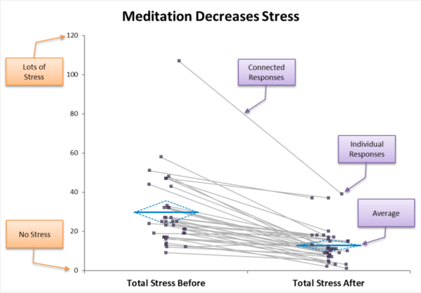 Meditation Decreases Stress